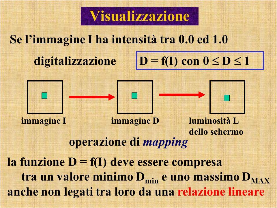 Visualizzazione Se l'immagine I ha intensità tra 0.0 ed 1.0