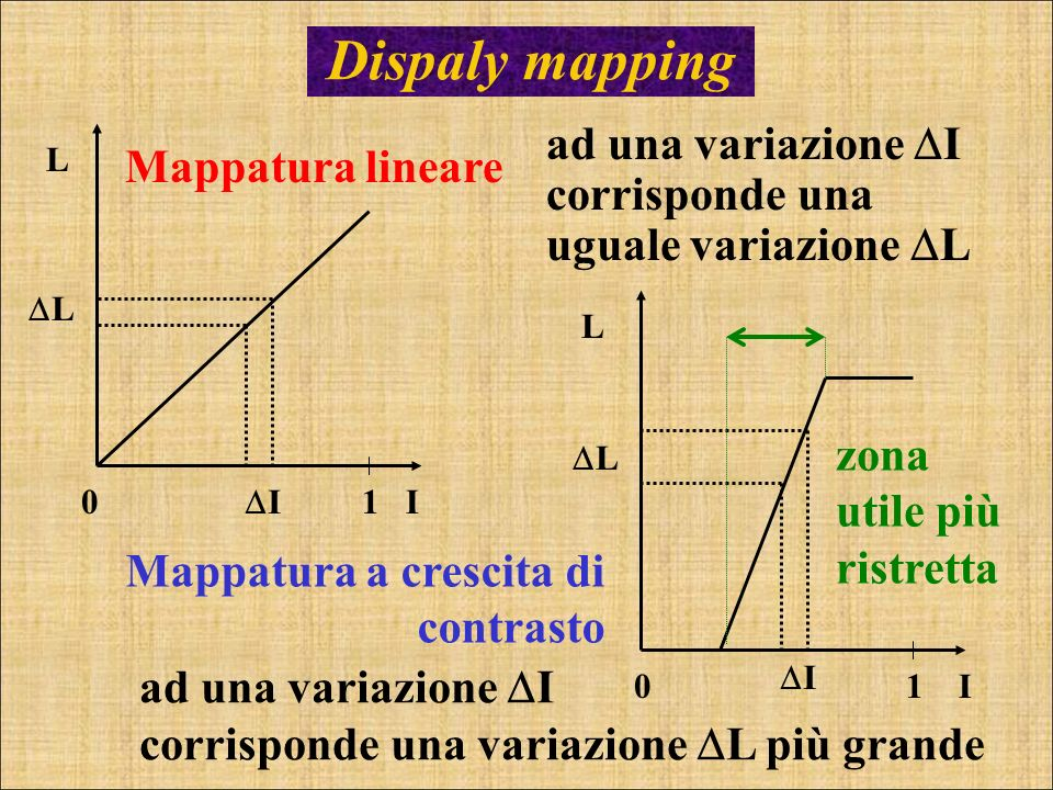 Dispaly mapping ad una variazione I corrisponde una uguale variazione L. I. L. 1. Mappatura lineare.