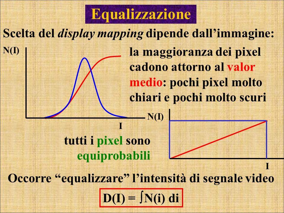 Equalizzazione Scelta del display mapping dipende dall'immagine: