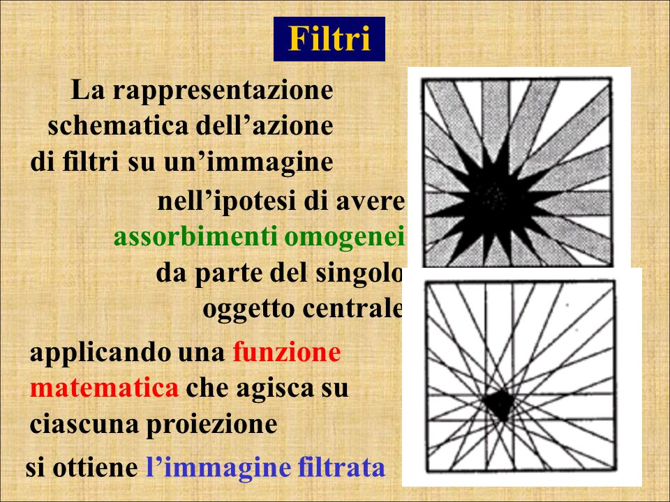 Filtri La rappresentazione schematica dell'azione di filtri su un'immagine.