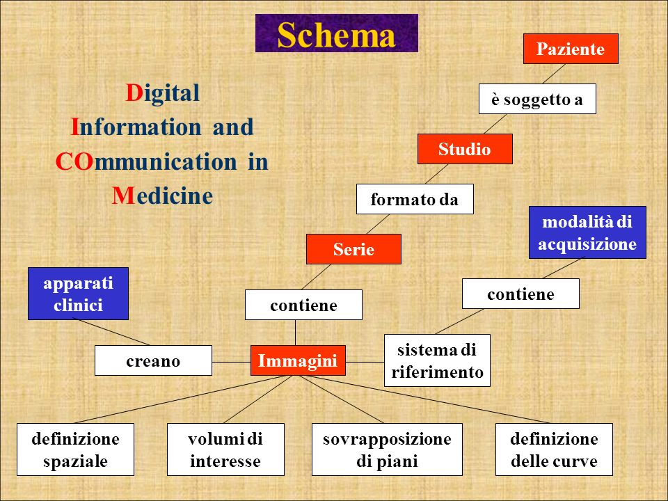 Digital Information and COmmunication in Medicine