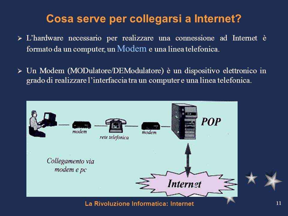 Cosa serve per collegarsi a Internet