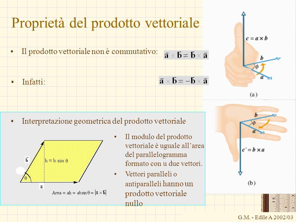 Proprietà del prodotto vettoriale