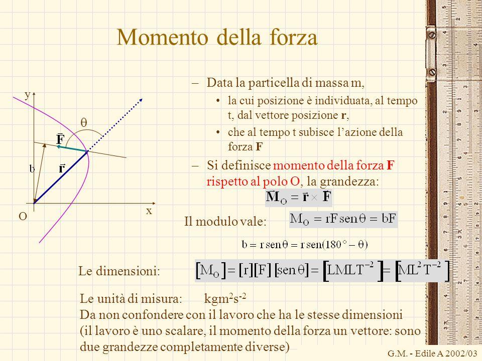Momento della forza Data la particella di massa m, q