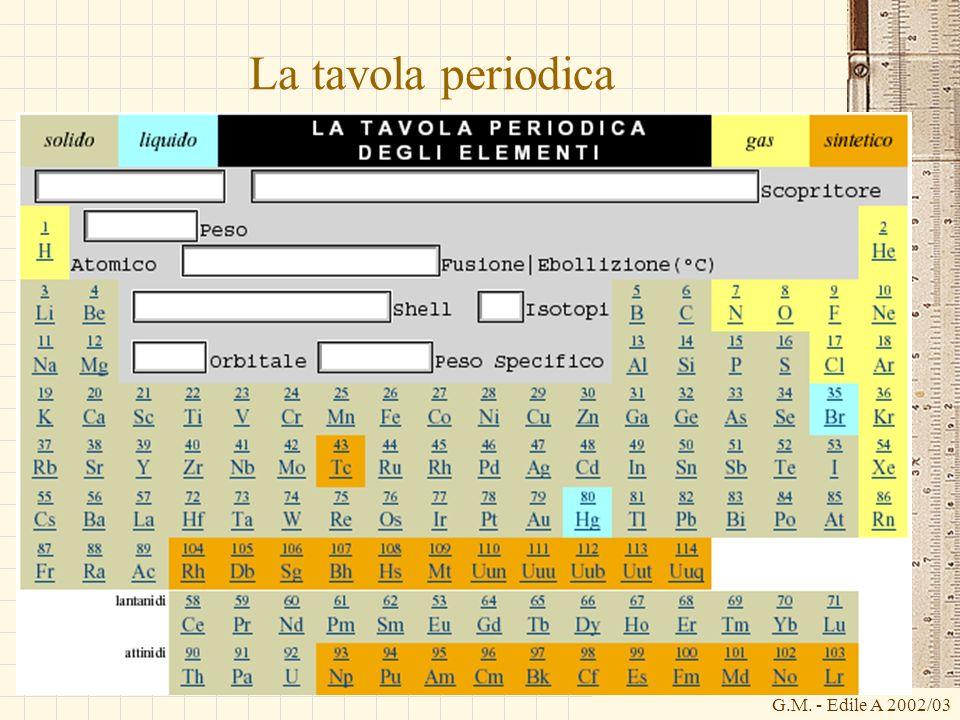 La tavola periodica G.M. - Edile A 2002/03