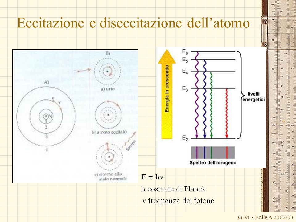 Eccitazione e diseccitazione dell'atomo