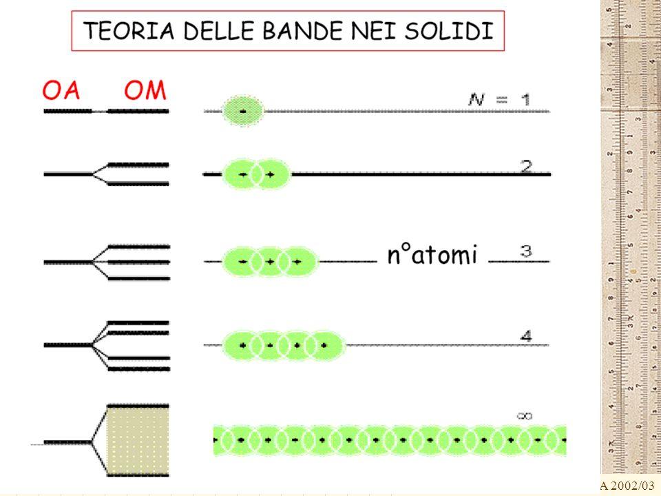 G.M. - Edile A 2002/03