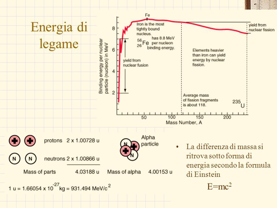 Energia di legame La differenza di massa si ritrova sotto forma di energia secondo la formula di Einstein.