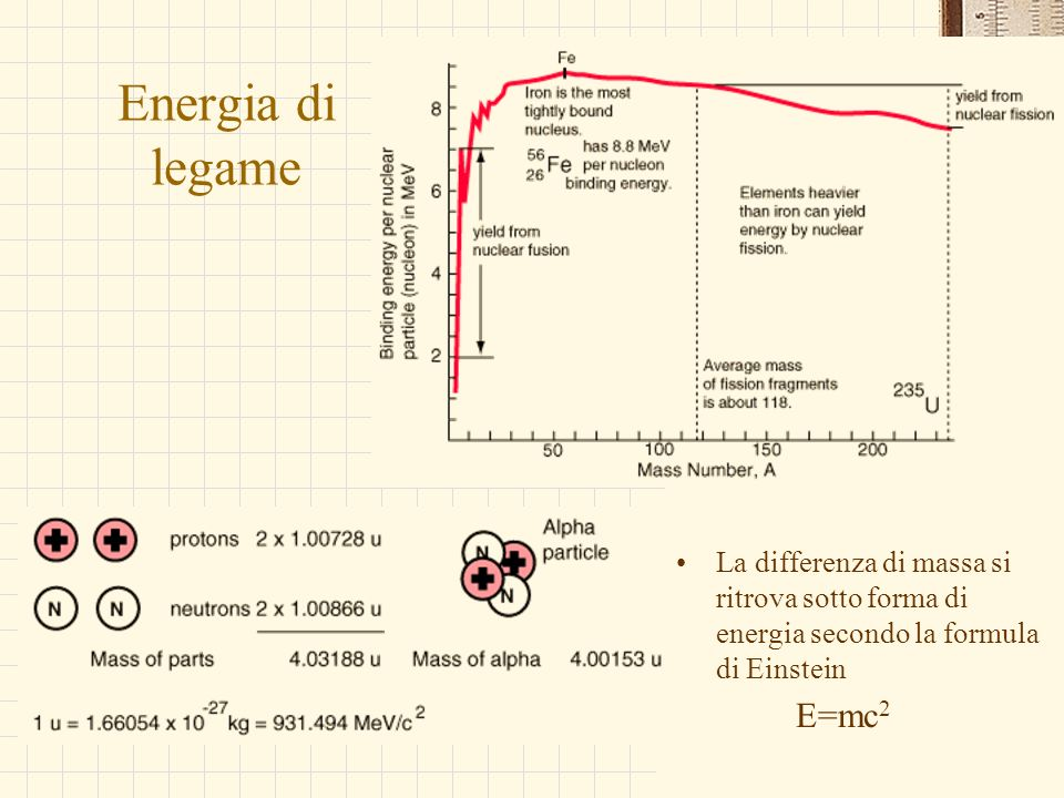 Energia di legameLa differenza di massa si ritrova sotto forma di energia secondo la formula di Einstein.