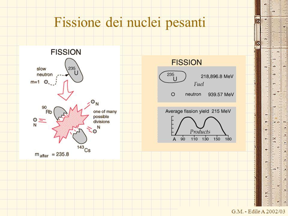 Fissione dei nuclei pesanti