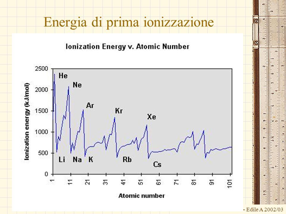 Energia di prima ionizzazione