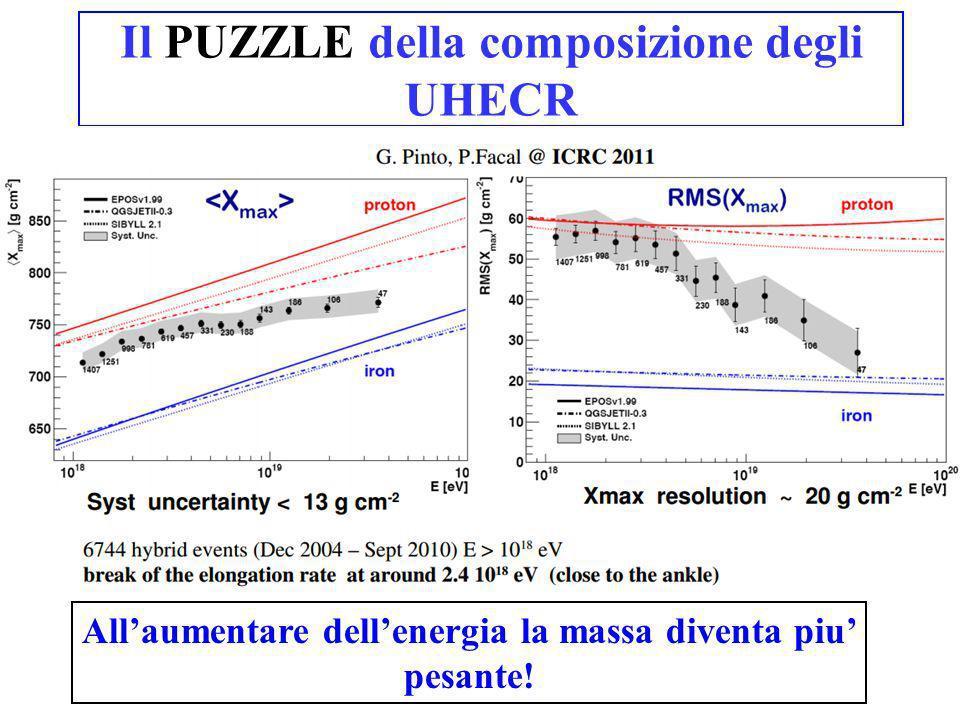 Il PUZZLE della composizione degli UHECR