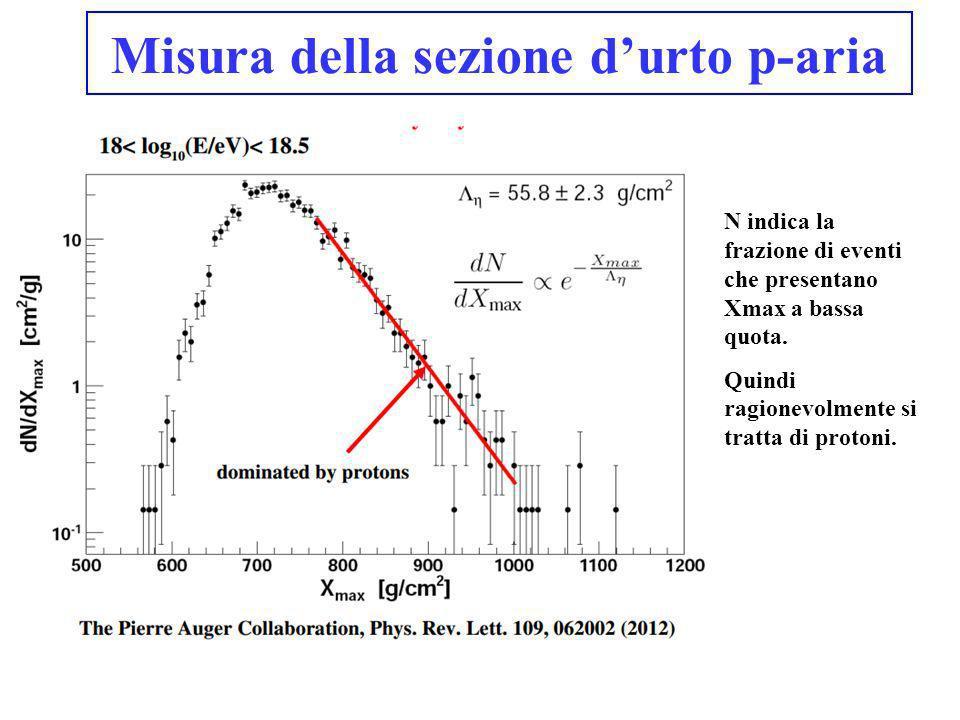 Misura della sezione d'urto p-aria