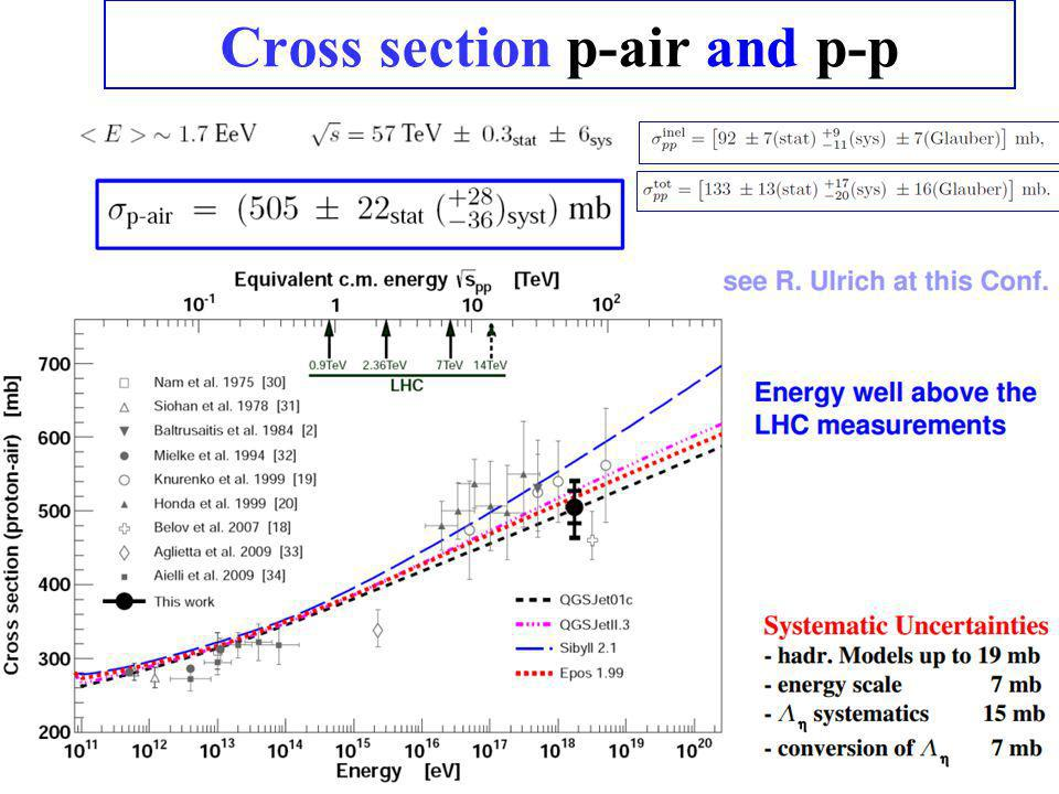 Cross section p-air and p-p