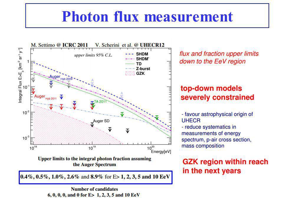 Photon flux measurement