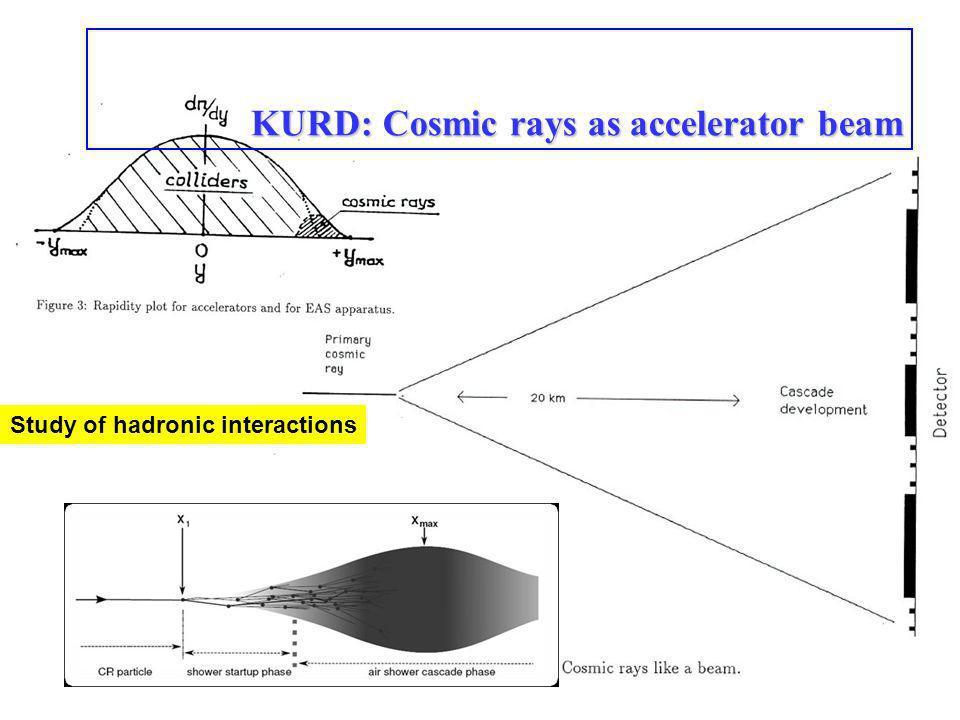 KURD: Cosmic rays as accelerator beam