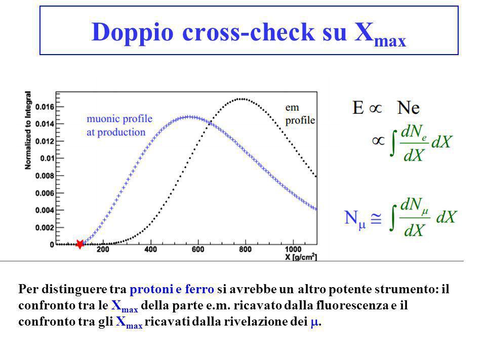 Doppio cross-check su Xmax