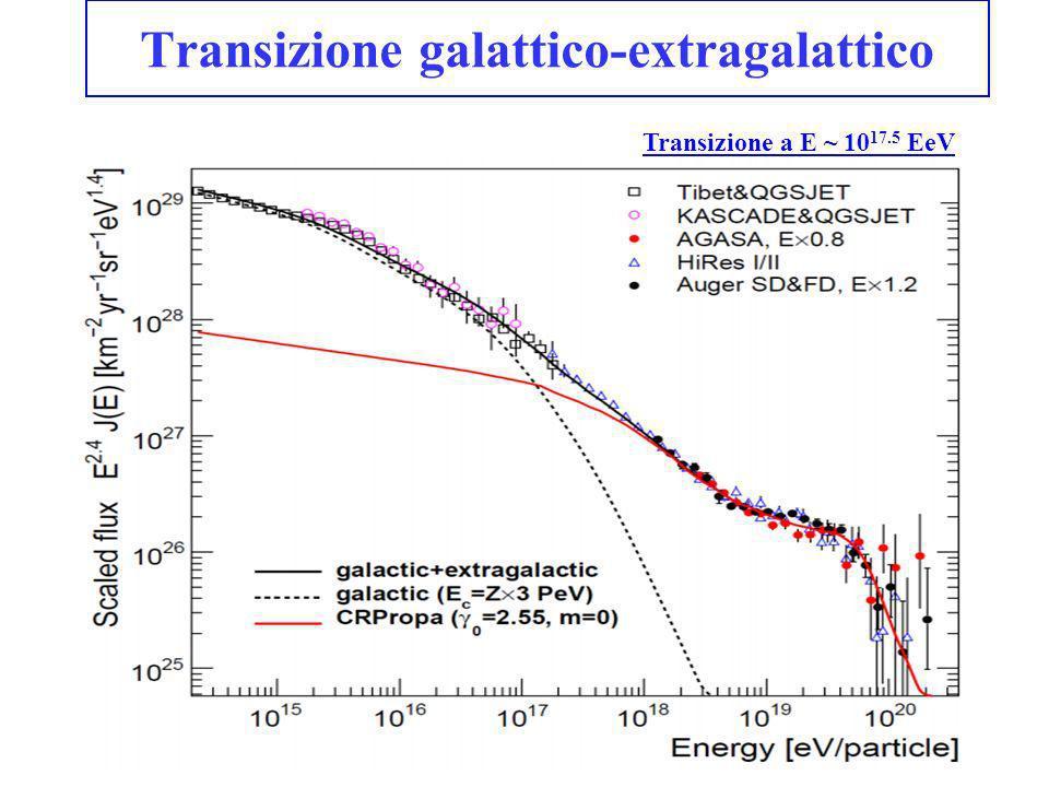 Transizione galattico-extragalattico