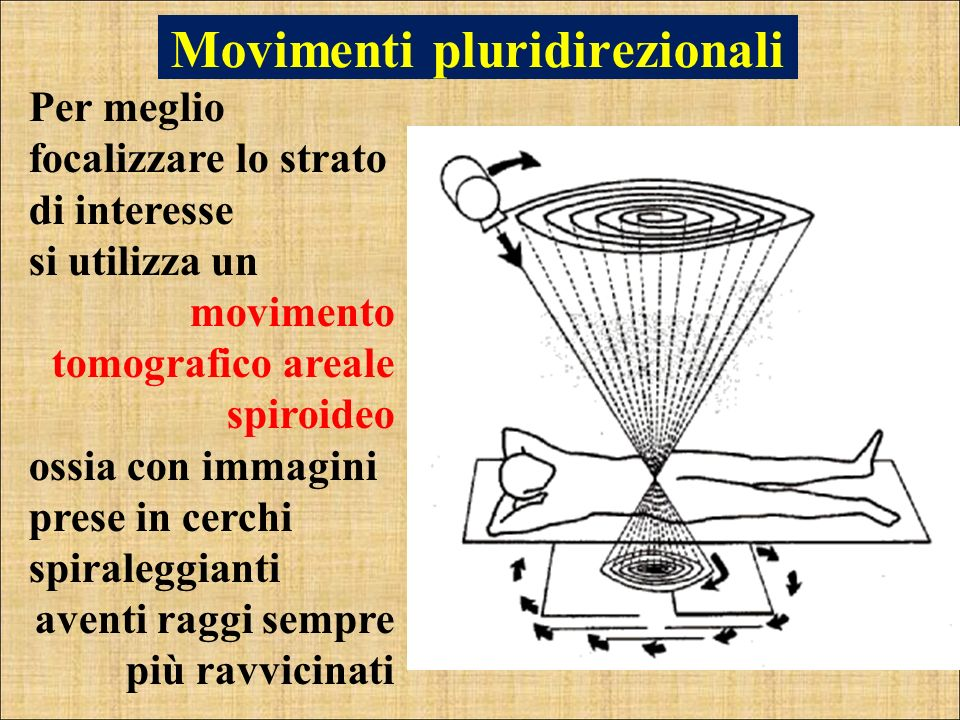 Movimenti pluridirezionali