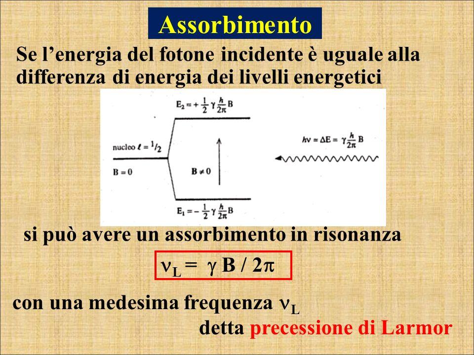 Assorbimento Se l'energia del fotone incidente è uguale alla differenza di energia dei livelli energetici.