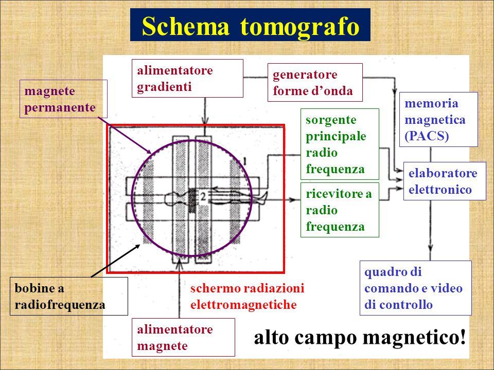 Schema tomografo alto campo magnetico! alimentatore gradienti