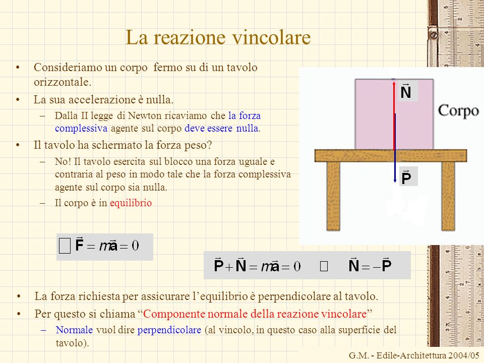 La reazione vincolare Consideriamo un corpo fermo su di un tavolo orizzontale. La sua accelerazione è nulla.
