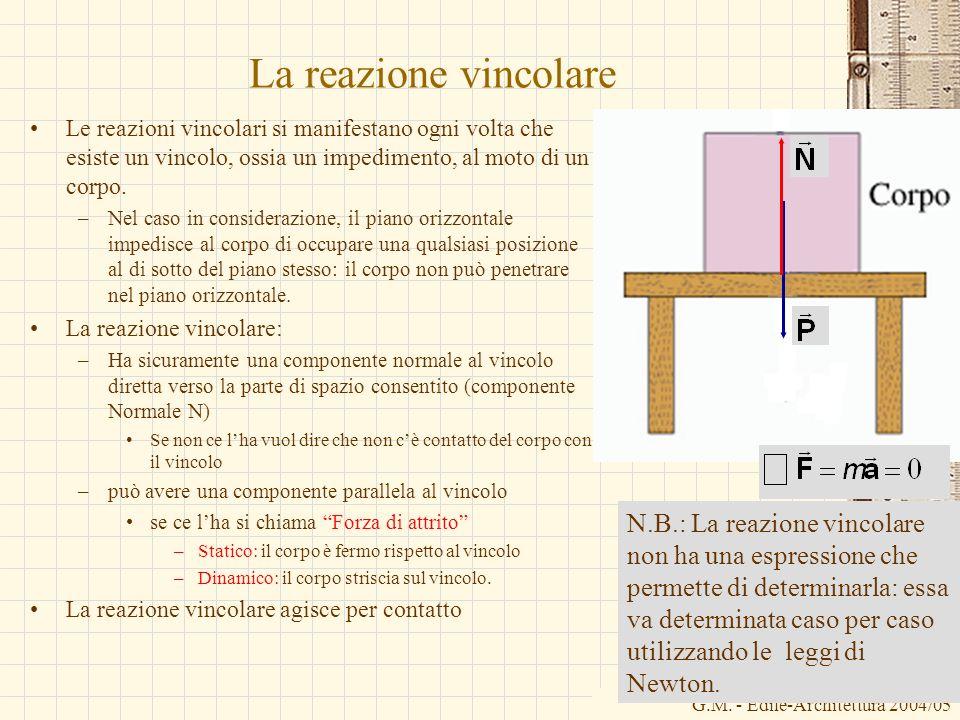 La reazione vincolare Le reazioni vincolari si manifestano ogni volta che esiste un vincolo, ossia un impedimento, al moto di un corpo.