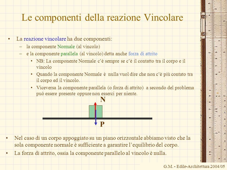 Le componenti della reazione Vincolare