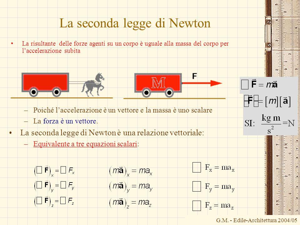 La seconda legge di Newton