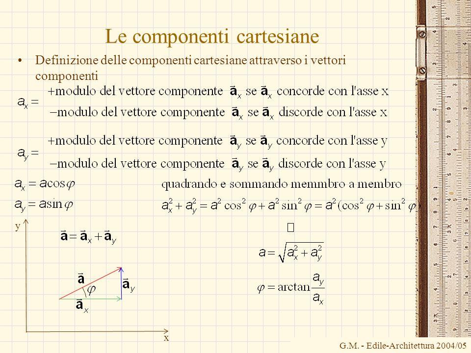 Le componenti cartesiane