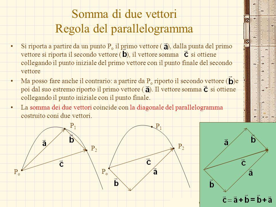 Somma di due vettori Regola del parallelogramma