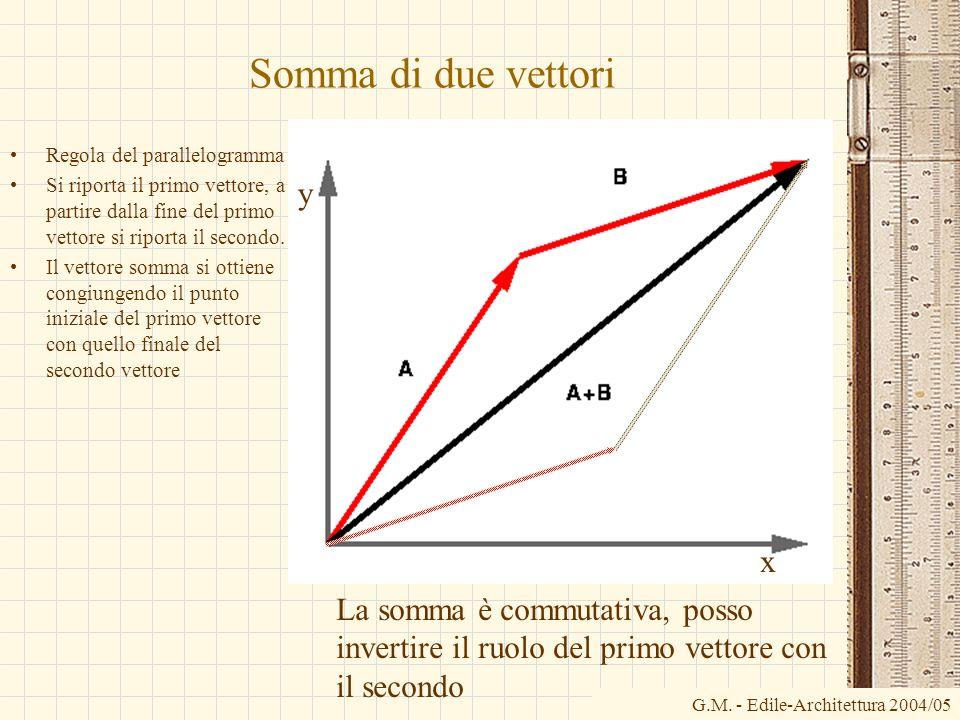Somma di due vettori y x La somma è commutativa, posso
