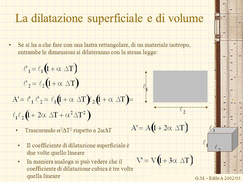 La dilatazione superficiale e di volume