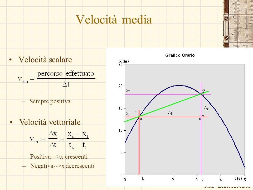 Velocità media Velocità scalare Velocità vettoriale Sempre positiva