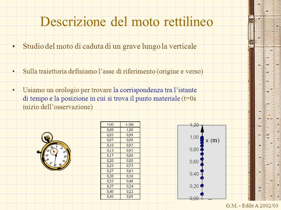 Descrizione del moto rettilineo