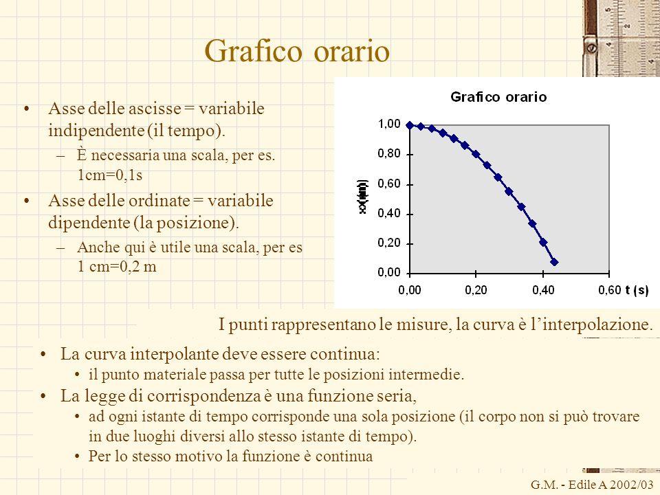 Grafico orario Asse delle ascisse = variabile indipendente (il tempo).