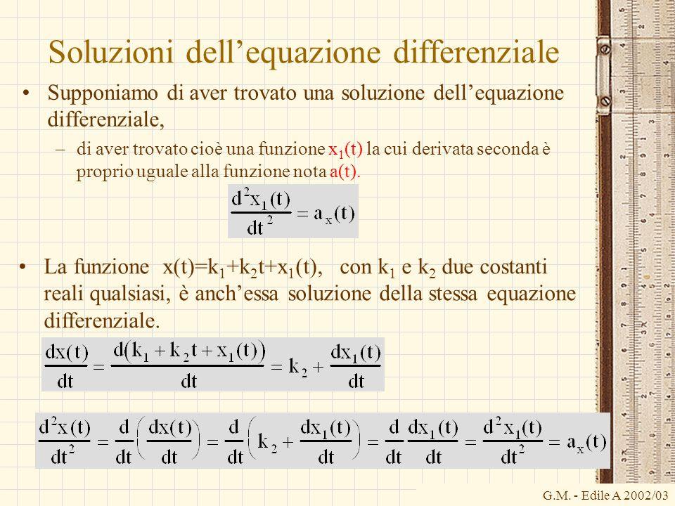 Soluzioni dell'equazione differenziale