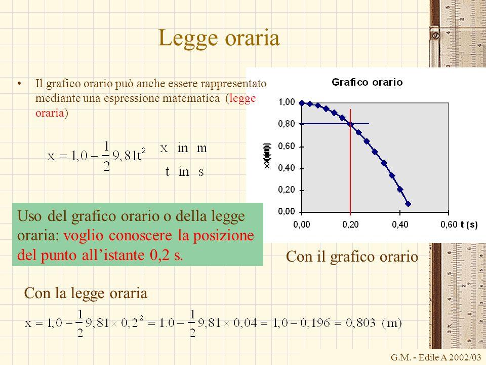Legge oraria Il grafico orario può anche essere rappresentato mediante una espressione matematica (legge oraria)