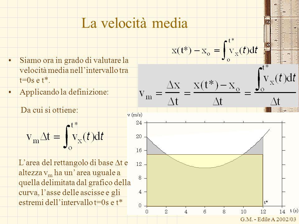La velocità media Siamo ora in grado di valutare la velocità media nell'intervallo tra t=0s e t*. Applicando la definizione: