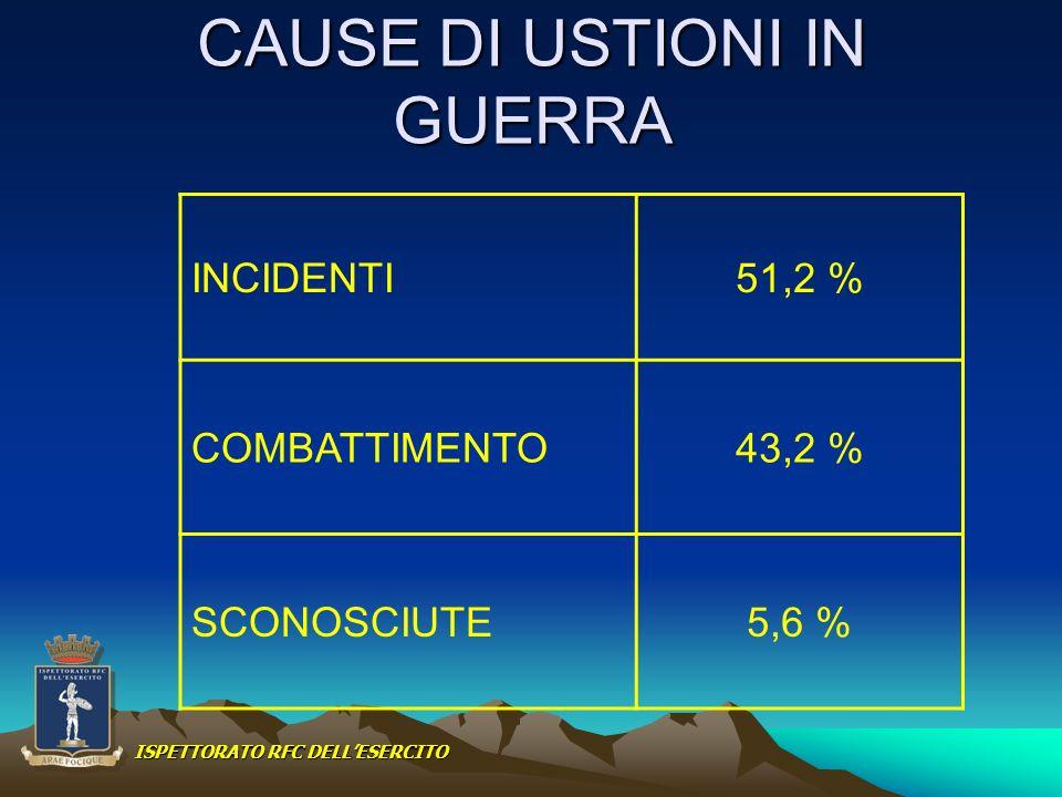 CAUSE DI USTIONI IN GUERRA