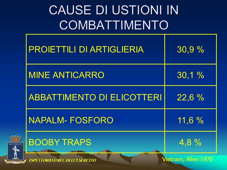 CAUSE DI USTIONI IN COMBATTIMENTO