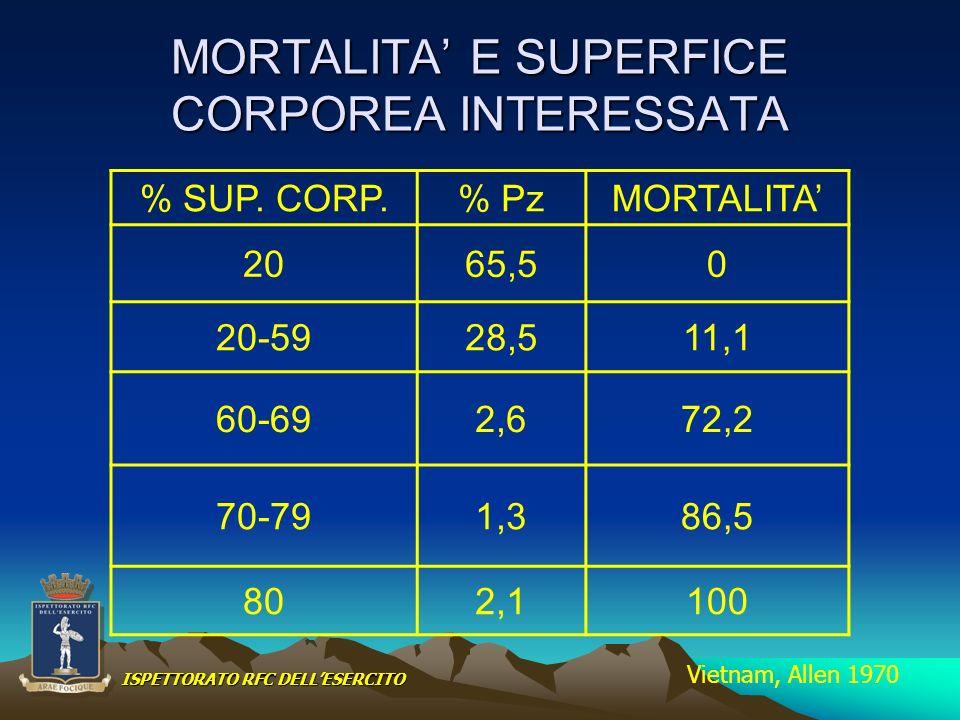 MORTALITA' E SUPERFICE CORPOREA INTERESSATA