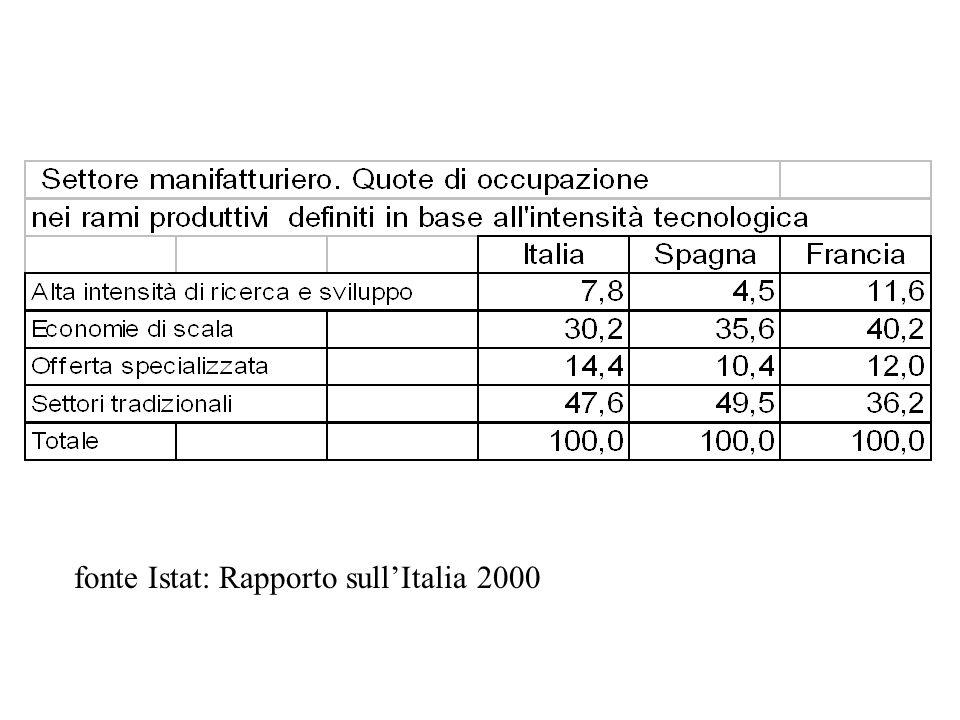 fonte Istat: Rapporto sull'Italia 2000