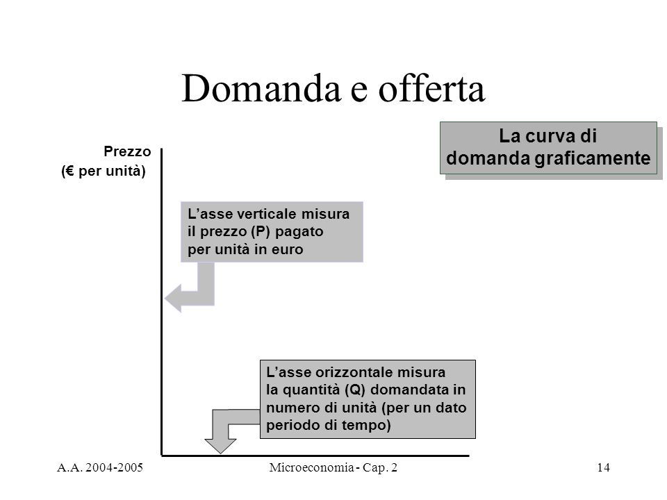 Domanda e offerta La curva di domanda graficamente Prezzo