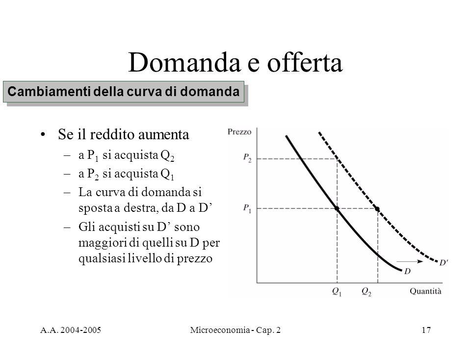 Cambiamenti della curva di domanda