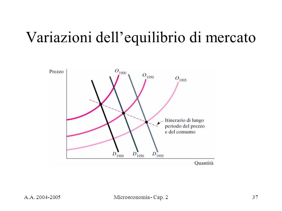 Variazioni dell'equilibrio di mercato
