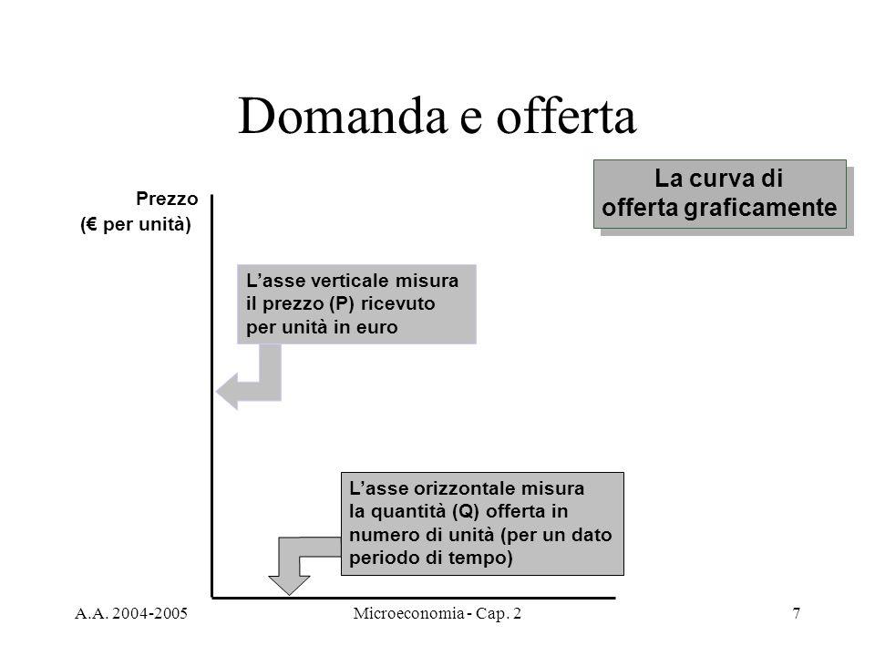 Domanda e offerta La curva di offerta graficamente Prezzo