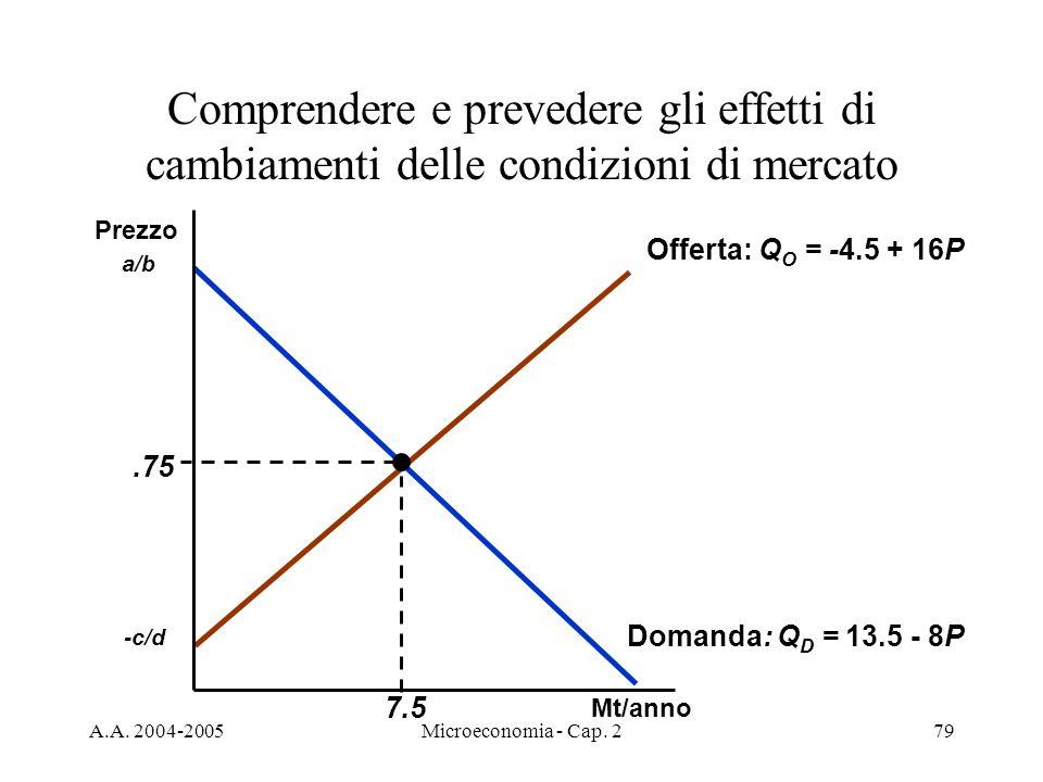 Comprendere e prevedere gli effetti di cambiamenti delle condizioni di mercato