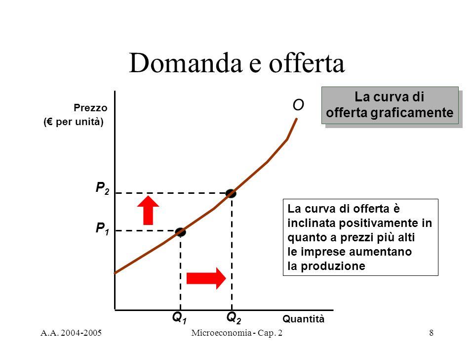 Domanda e offerta O La curva di offerta graficamente P2 Q2 P1 Q1