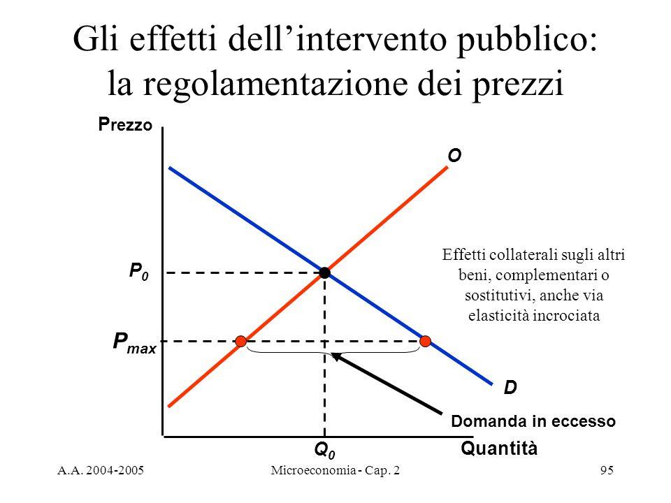 Gli effetti dell'intervento pubblico: la regolamentazione dei prezzi